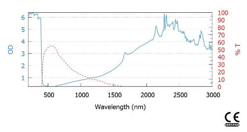 LG-190 Wavelength OD chart for Laser wavelengths