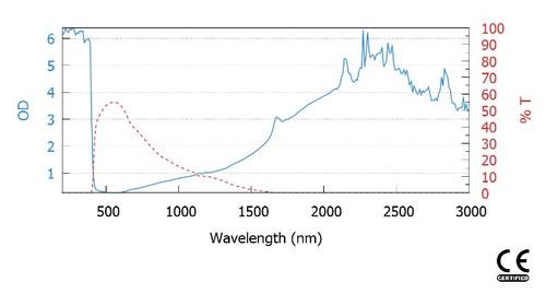 LG-190 Wavelength OD chart for Laser wavelengths