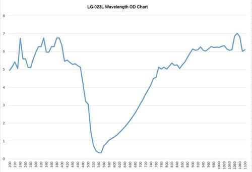 LG-023L Wavelength OD Chart