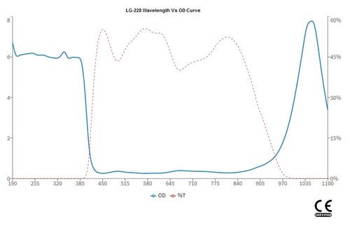 LG-228N Wavelength OD Chart
