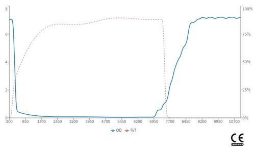 LG-009 Wavelength OD Chart