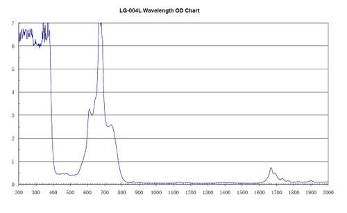 LG-004L Wavelength OD Chart