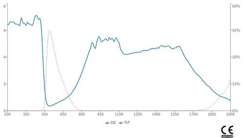 LG-008s Wavelength OD Chart