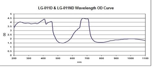 LG-011ND Wavelength vs OD Chart