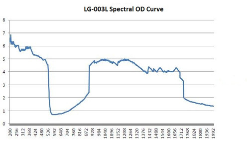 LG-003L Wavelength OD Chart