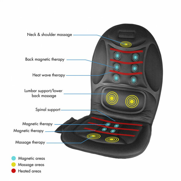 Deluxe Ergo Comfort Rest Seat Cushion - Features