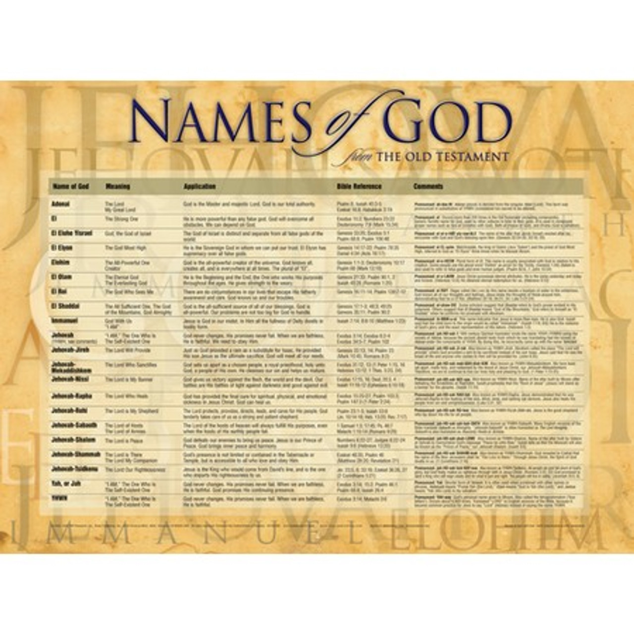 This is a photo of Names of God Chart Printable throughout spiritual
