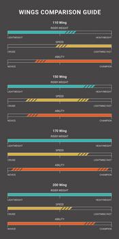 Lift Foils Wing Comparison Guide