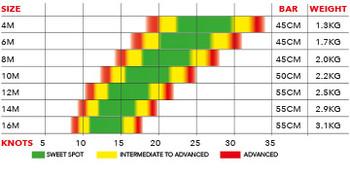 Ozone Alpha V1 Kiteboard Kite Wind range Hydrofoil