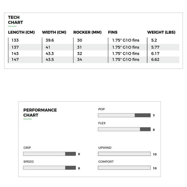 2020 Slingshot Misfit Kiteboard - tech charts