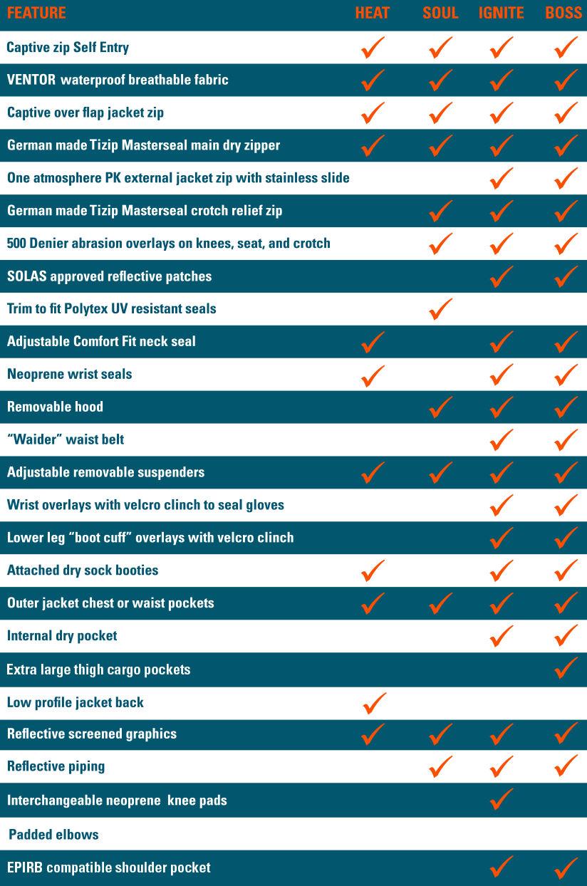 Ocean Rodeo Drysuit Comparison Chart