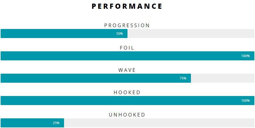 2021 Airush Ultra V4 Performance