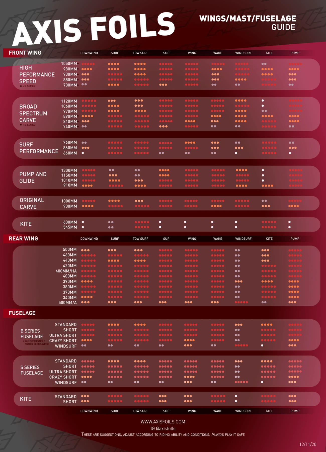 Axis 2021 Gear Selection Chart