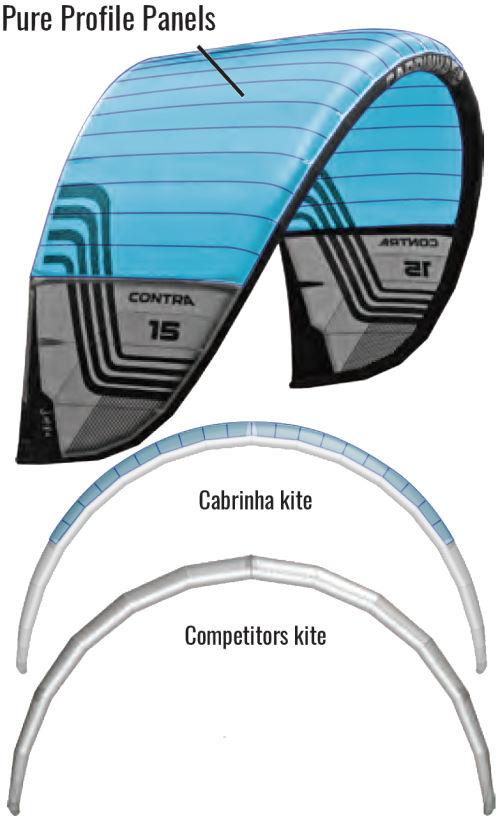 2020 Cabrinha Contra Kiteboarding Kite