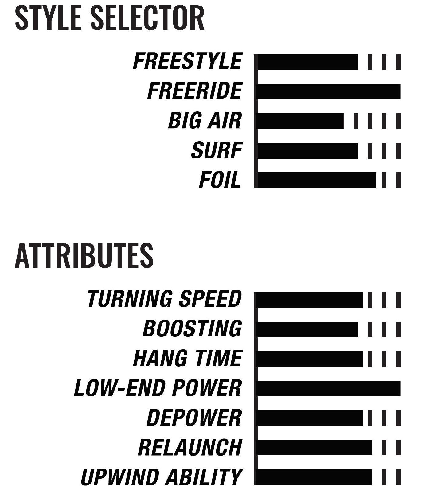 2020 Cabrinha Contra Kiteboarding Kite attributes