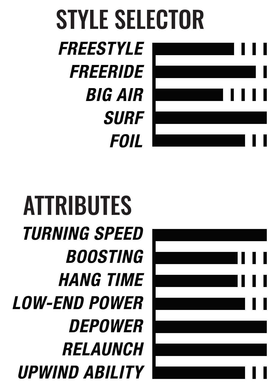 2020 Cabrinha Drifter Kiteboarding Kite attributes