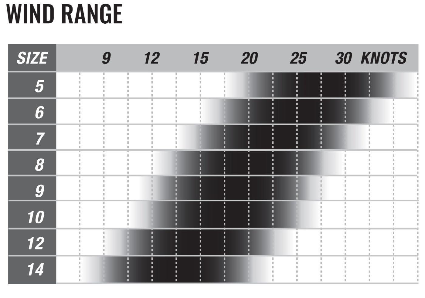 2020 Cabrinha FX Kiteboarding Kite wind range