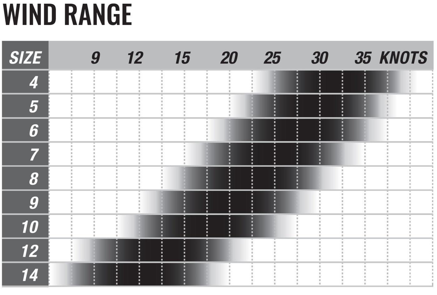 2020 Cabrinha Moto Kite wind range chart