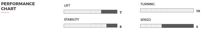 Hover Glide FKite V4 performance specs