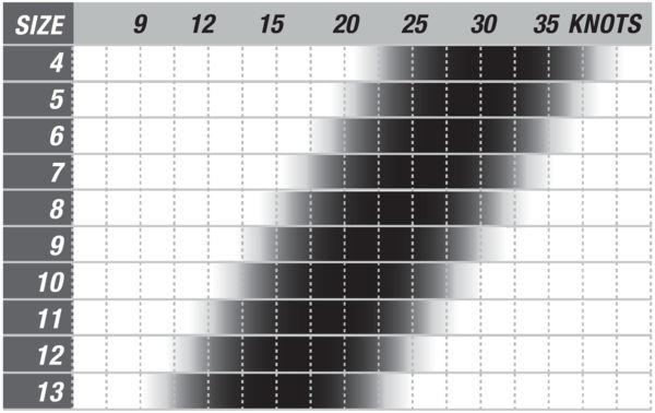 Cabrinha Drifter Wind Chart