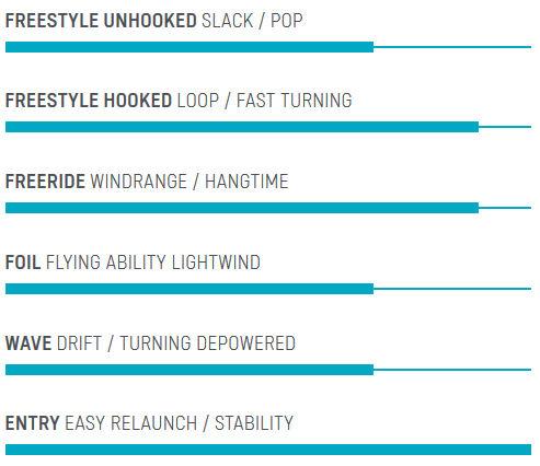 2020 Duotone Evo Style Chart