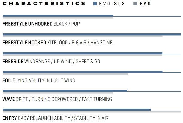 2021 Duotone Evo SLS Kiteboarding Kite
