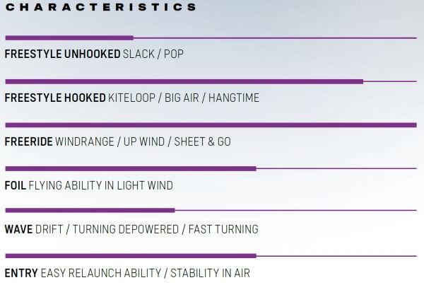 2021 Duotone Rebel Kiteboarding Kite style chart