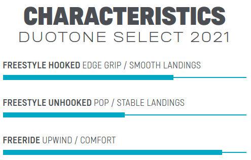 2021 Duotone Select Kiteboard styles