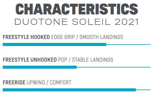 2021 Duotone Soleil Kiteboard styles