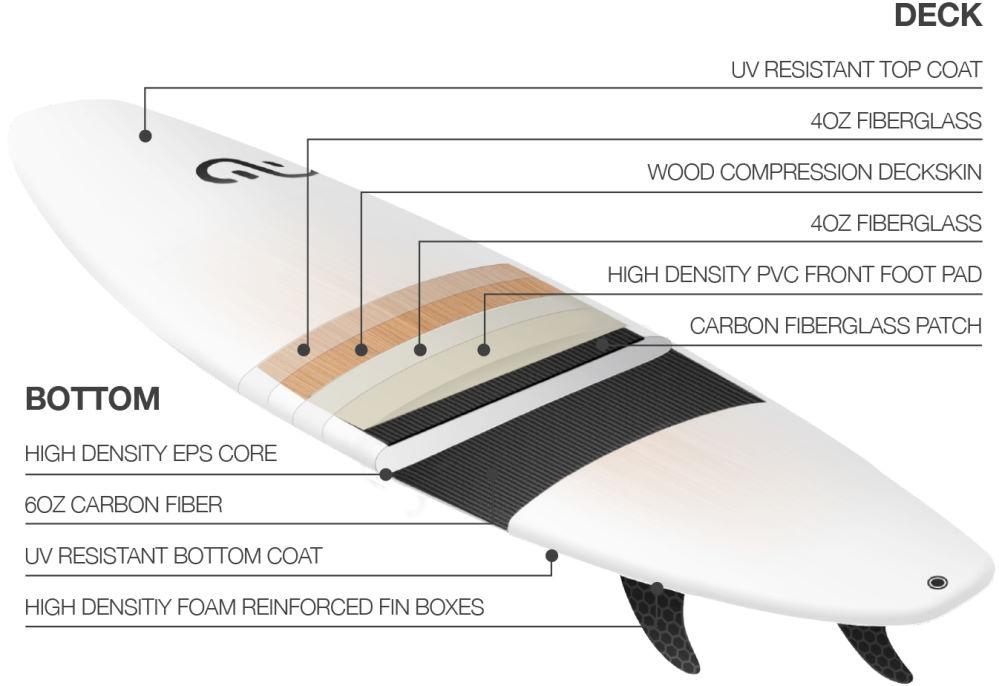 eleve2020 Eleveight Escape Kite-Surfboard constructionight-2020-escape-kite-surfboard-construction.jpg