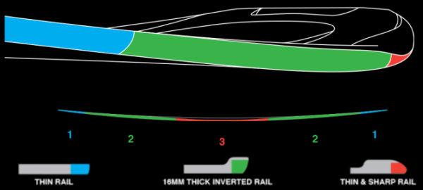 Helical Rail Design