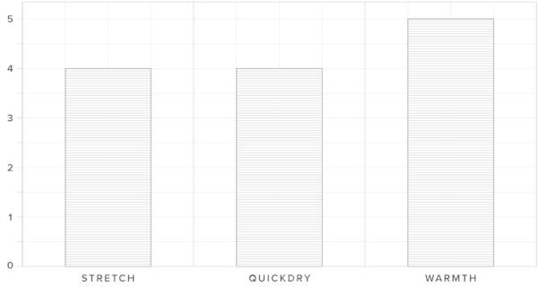 Mystic Voltt Chart