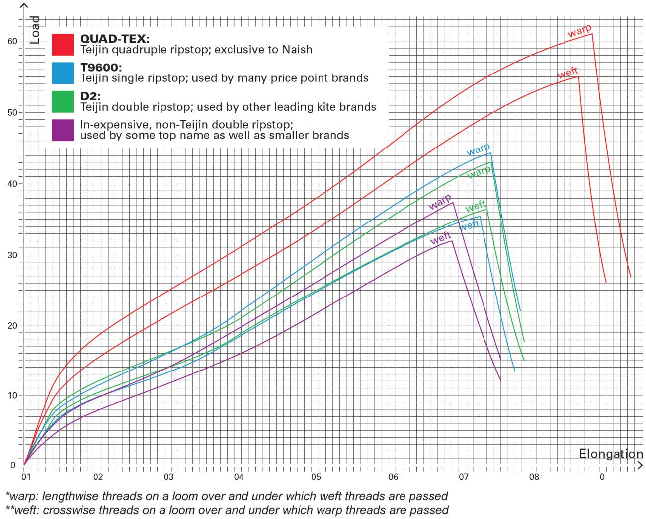 naish-2020-quad-tex-chart