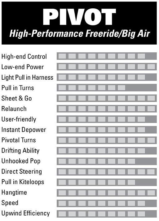 S25 Naish Pivot Kiteboarding Kite chart