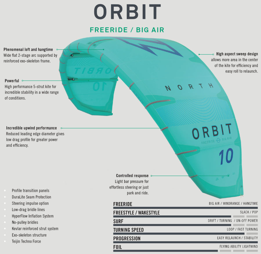 2020 North Orbit Kiteboarding Kite features
