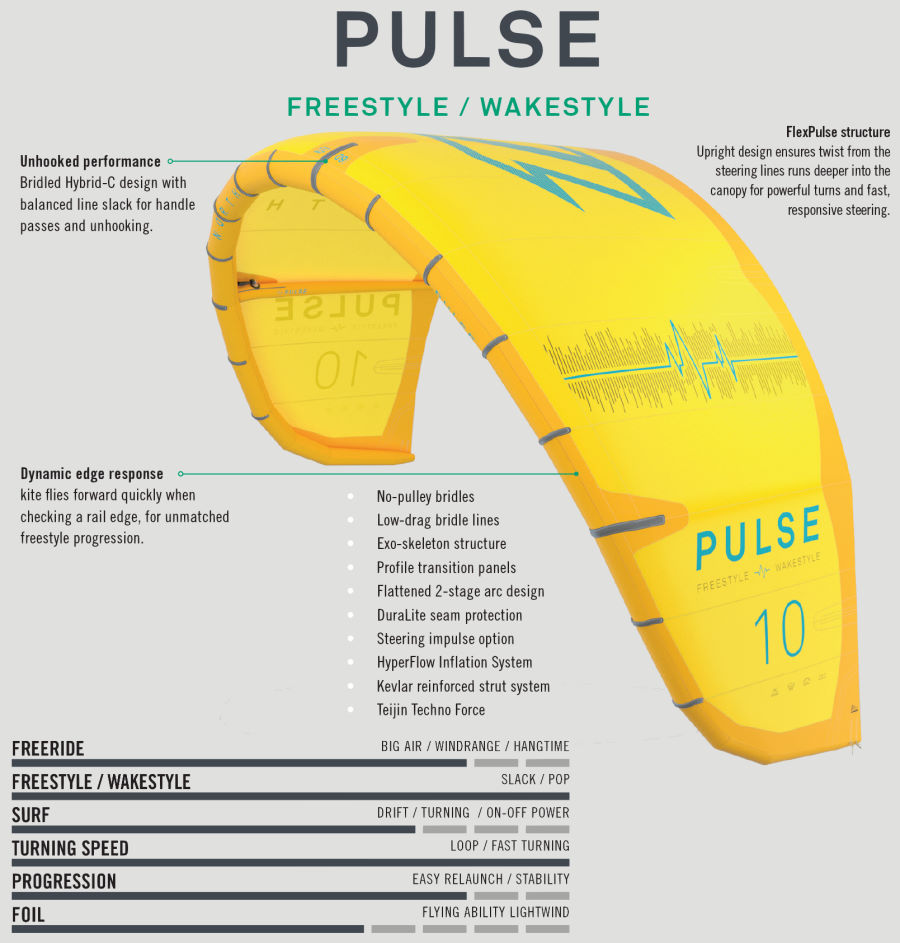 2020 North Pulse Kiteboarding Kite features