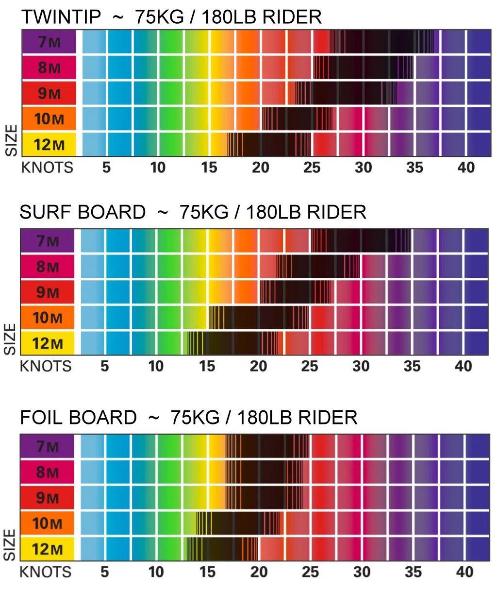 ocean-rodeo-2020-razor-wind-range