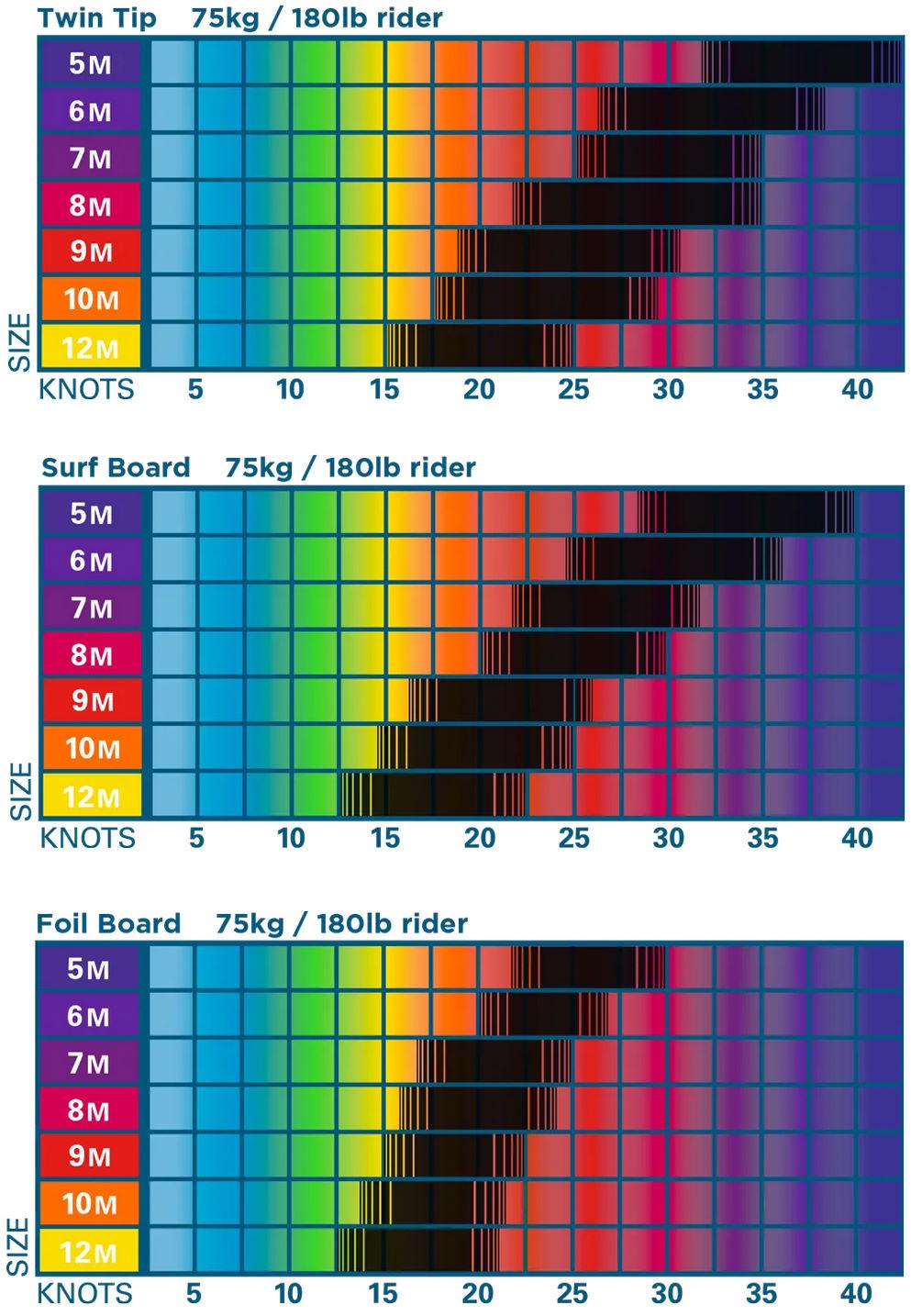 2020 Ocean Rodeo Roam Kite wind range