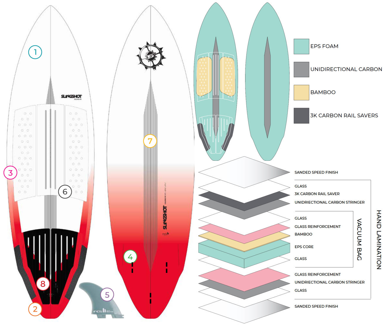 2020 Slingshot Celero FR kite surfboard Tech Features