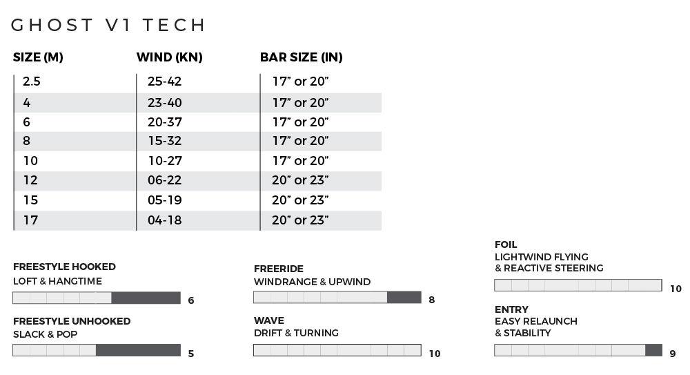 2020 Slingshot Ghost V1 Kiteboarding Kite charts