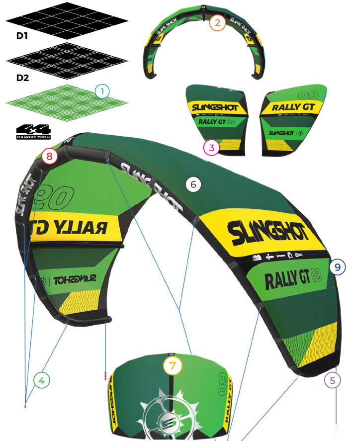 2020 Slingshot Rally GT Kite Technical Festures