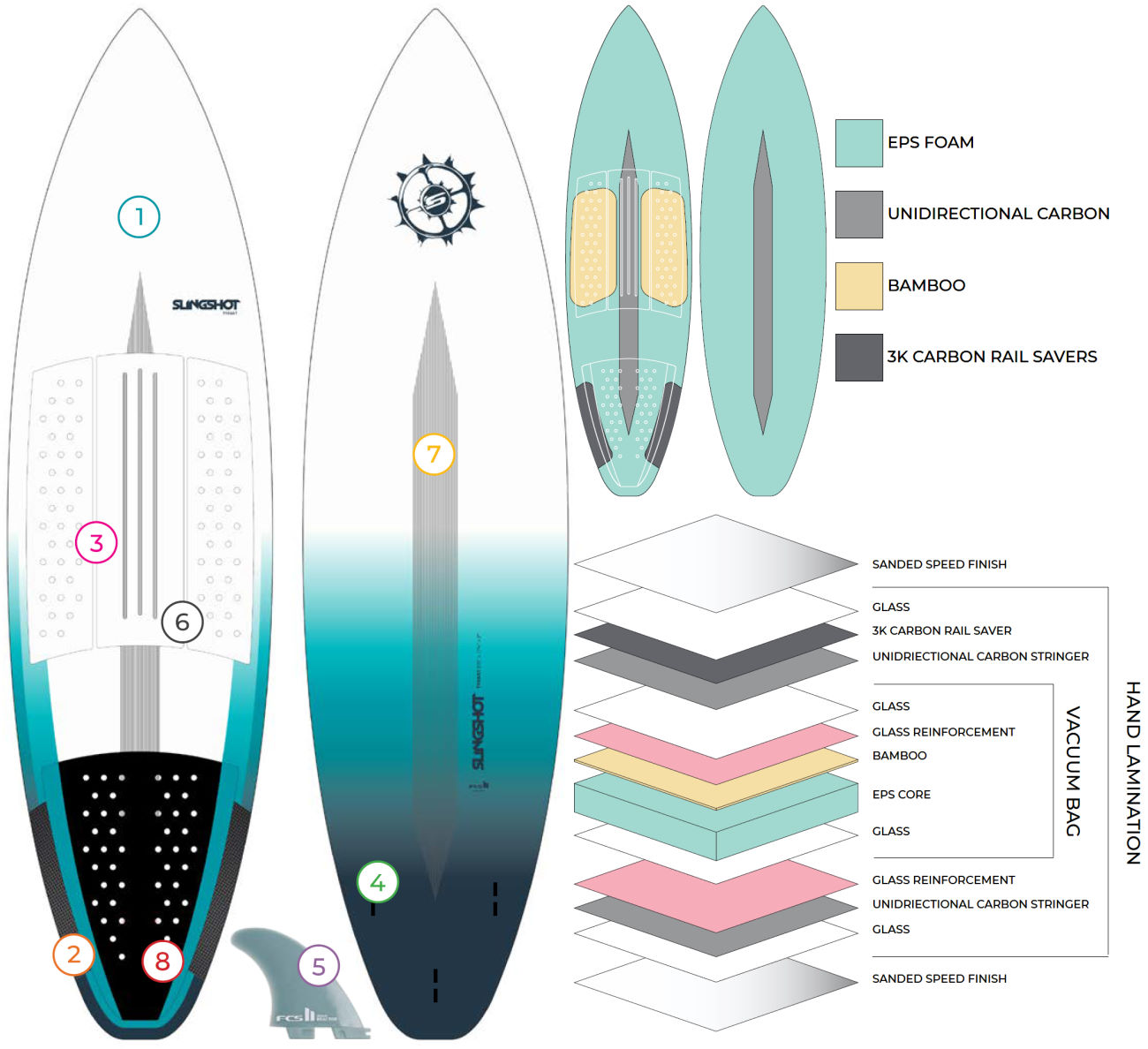 2020 Slingshot Tyrant Kite-Surfboard tech features