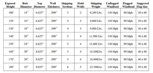 Mega Flagpoles (100'+)
