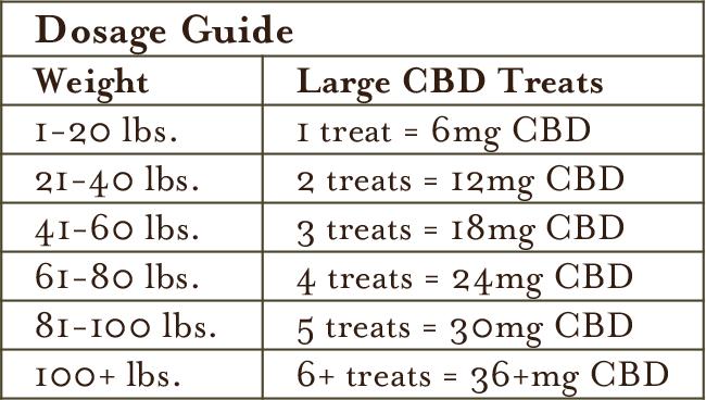 Dosage Guide for Large CBD Dog Treats