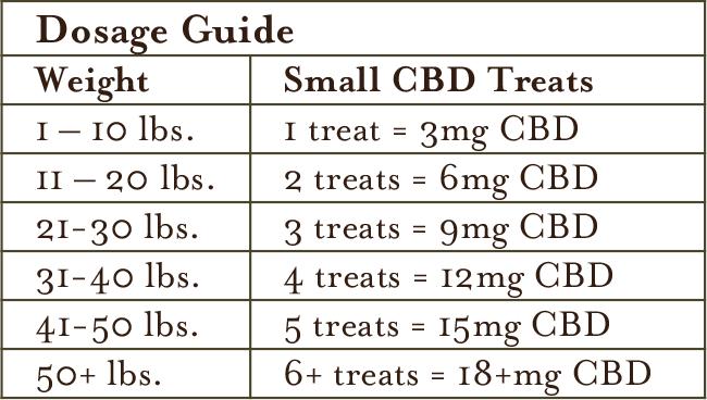 Dosage Guide for Small CBD Dog Treats