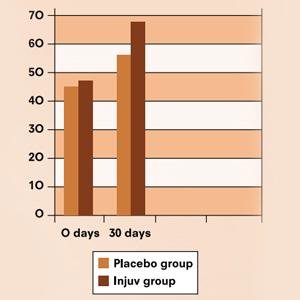 Injuv Hyaluronic Acid Study