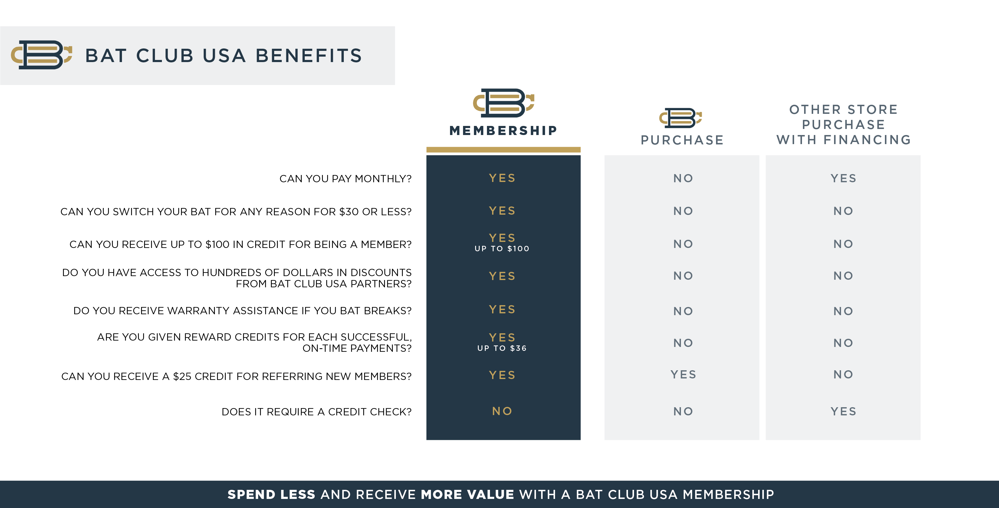Bat Club USA is the better choice. With a set of benefits unmatched, it's an easy decision.