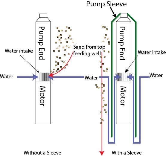 pumpsleeve.jpg