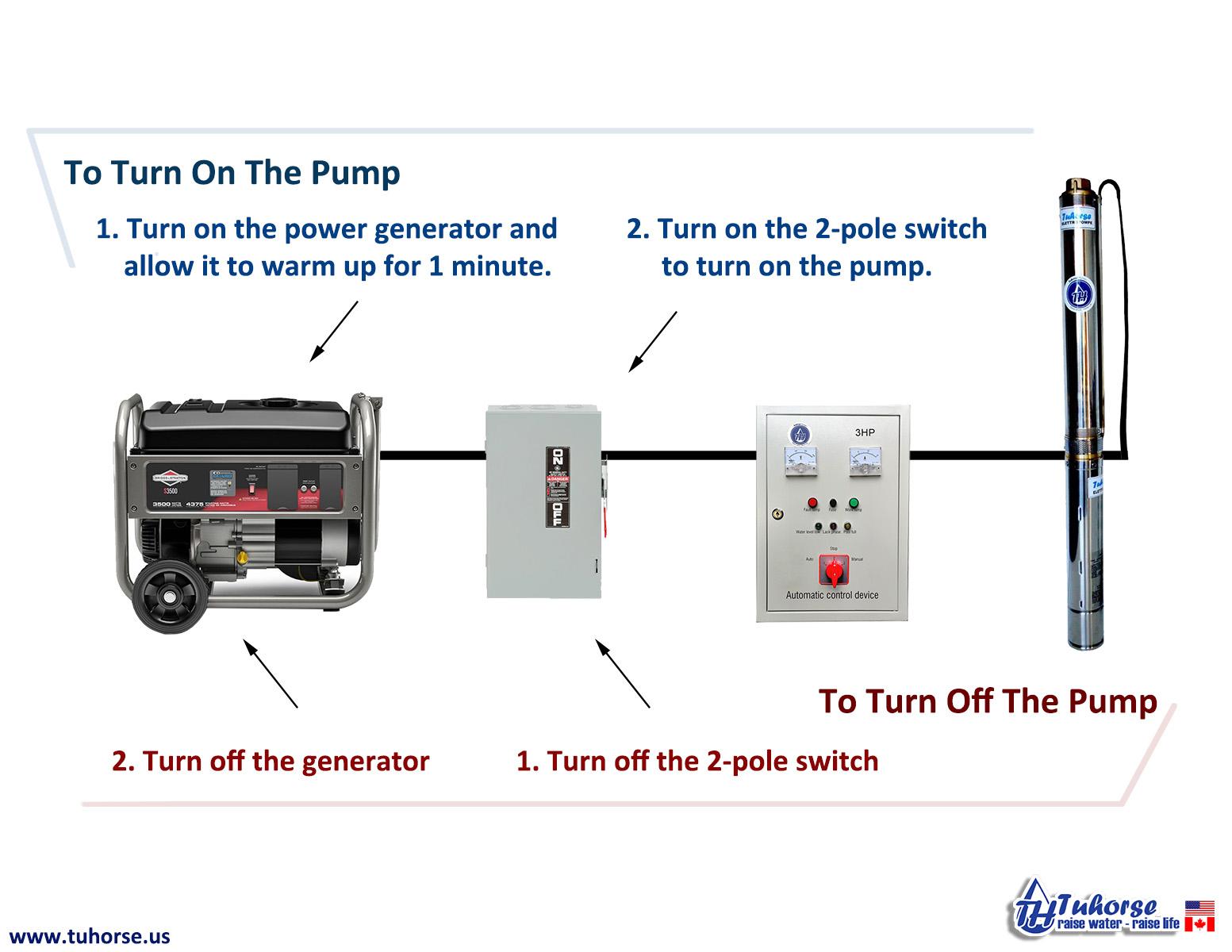 tuhorse-pumps-generator-usage-operation.jpg