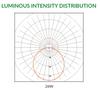 TL-T5X120-26W Luminous Intensity Distribution